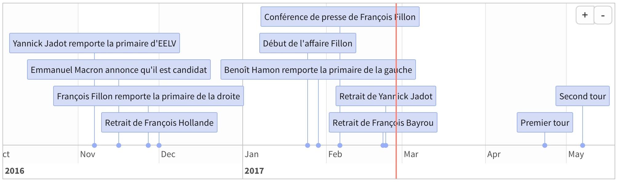 Capture d'écran de la frise chronologique de DataPol
