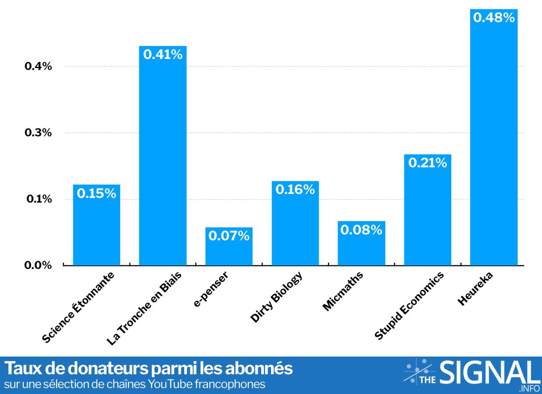 Taux des donateurs parmi les abonnés sur une sélection de chaînes YouTube francophones © Olivier Simard-Casanova