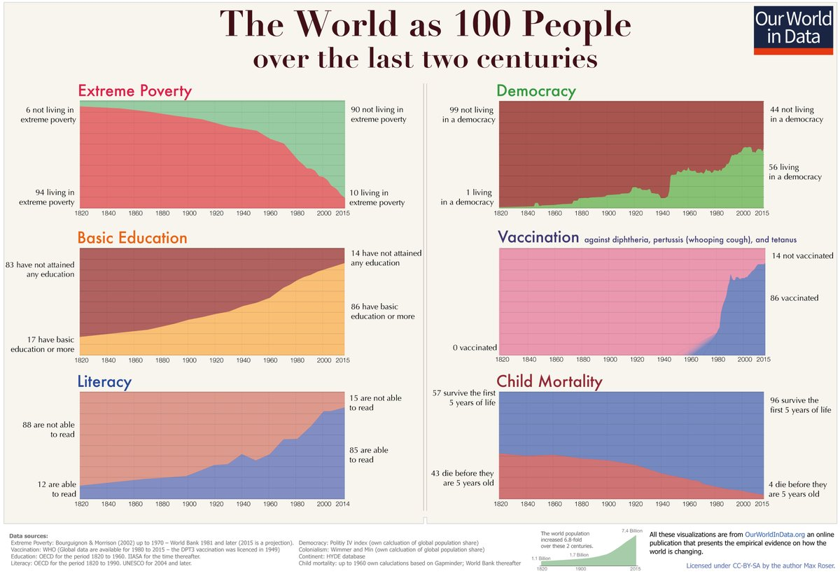The World as 100 People over the last two centuries – Our World In Data